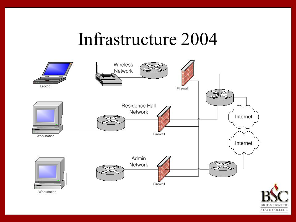 Infrastructure 2004