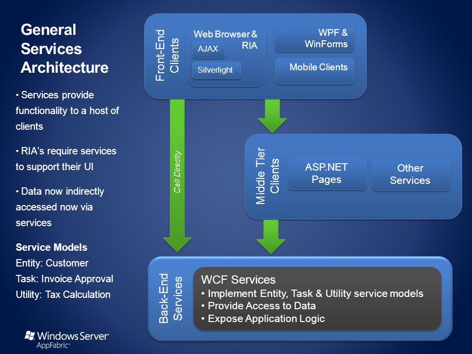 Back-End Services Middle Tier Clients Front-End Clients General Services Architecture Services provide functionality to a host of clients RIA s require services to support their UI Data now indirectly accessed now via services Service Models Entity: Customer Task: Invoice Approval Utility: Tax Calculation Web Browser & RIA WPF & WinForms ASP.NET Pages Mobile Clients Other Services WCF Services Implement Entity, Task & Utility service models Provide Access to Data Expose Application Logic WCF Services Implement Entity, Task & Utility service models Provide Access to Data Expose Application Logic AJAX Silverlight Call Directly