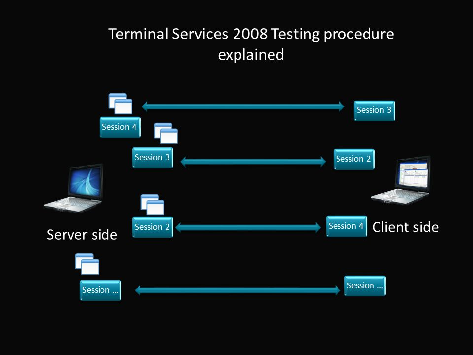 Terminal Services 2008 Testing procedure explained Server side Client side Session 2Session 3Session 4Session … Session 2Session 4Session 3
