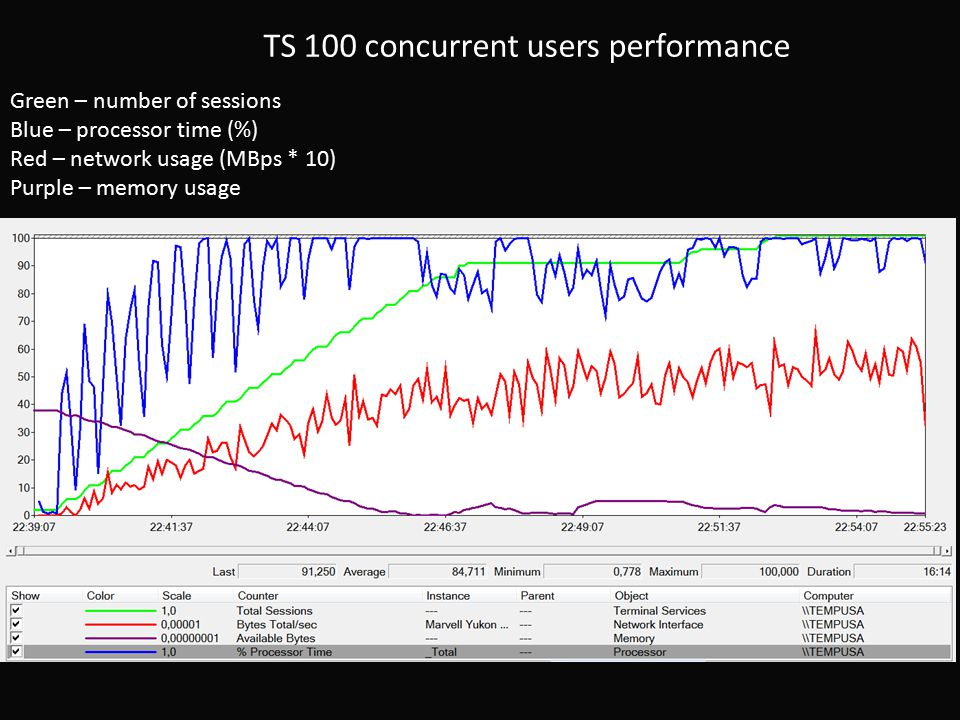 TS 100 concurrent users performance Green – number of sessions Blue – processor time (%) Red – network usage (MBps * 10) Purple – memory usage