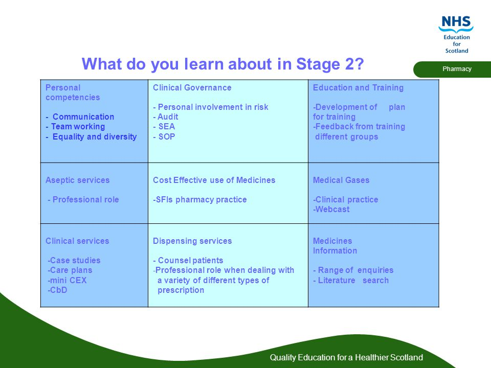 Quality Education for a Healthier Scotland Pharmacy What do you learn about in Stage 2.
