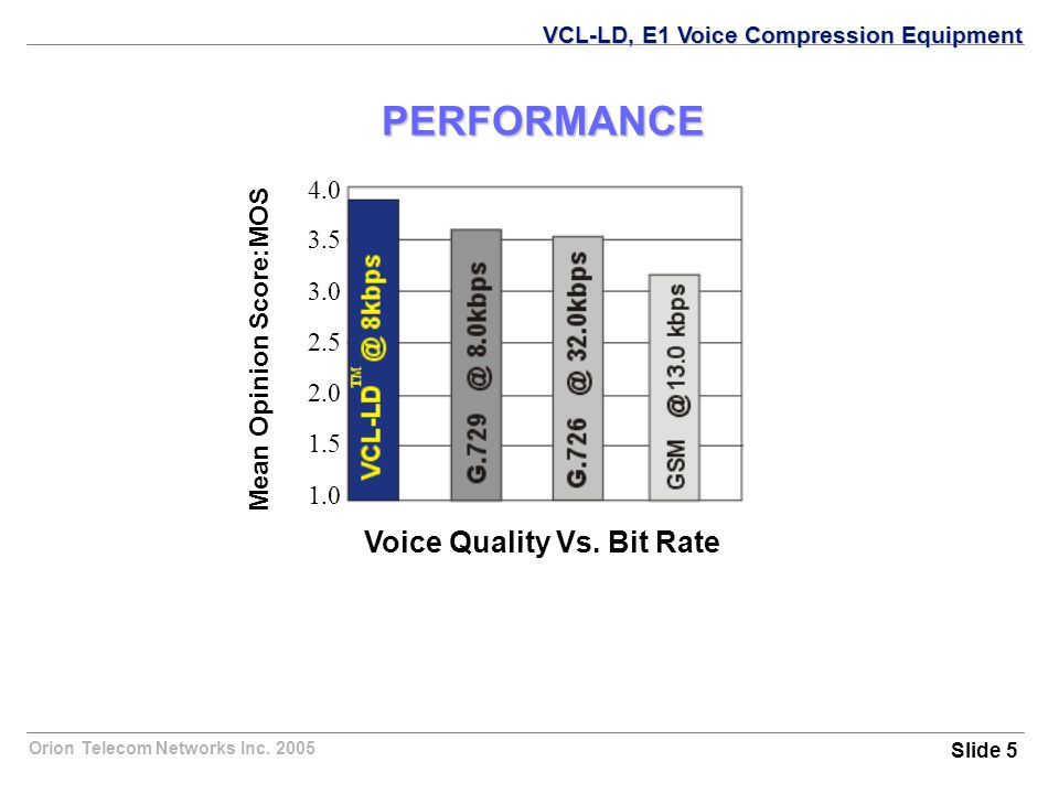 Orion Telecom Networks Inc. 2005 PERFORMANCE Voice Quality Vs.
