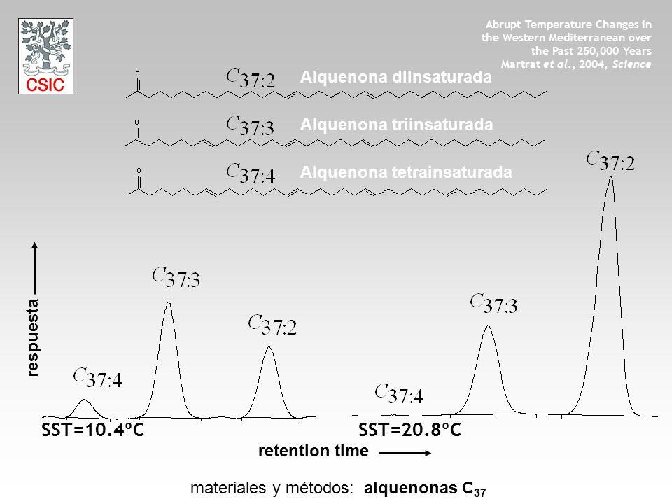 materiales y métodos: alquenonas C 37 Abrupt Temperature Changes in the Western Mediterranean over the Past 250,000 Years Martrat et al., 2004, Scienc