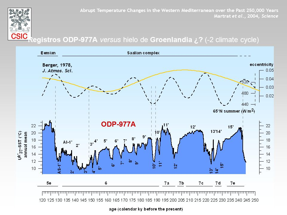 ODP-977A Berger, 1978, J. Atmos. Sci. Abrupt Temperature Changes in the Western Mediterranean over the Past 250,000 Years Martrat et al., 2004, Scienc