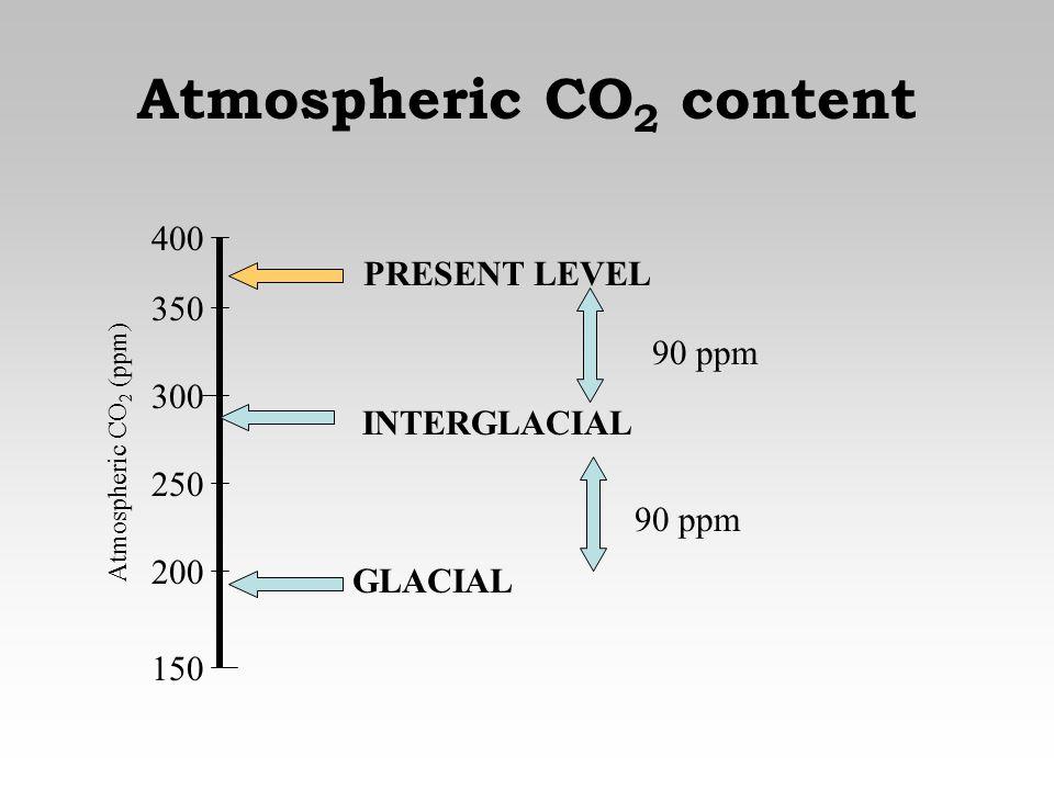 Atmospheric CO 2 content 150 200 250 300 350 400 GLACIAL INTERGLACIAL 90 ppm PRESENT LEVEL 90 ppm Atmospheric CO 2 (ppm)