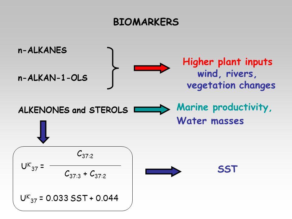 BIOMARKERS n-ALKANES ALKENONES and STEROLS n-ALKAN-1-OLS Higher plant inputs wind, rivers, vegetation changes Marine productivity, Water masses SST U