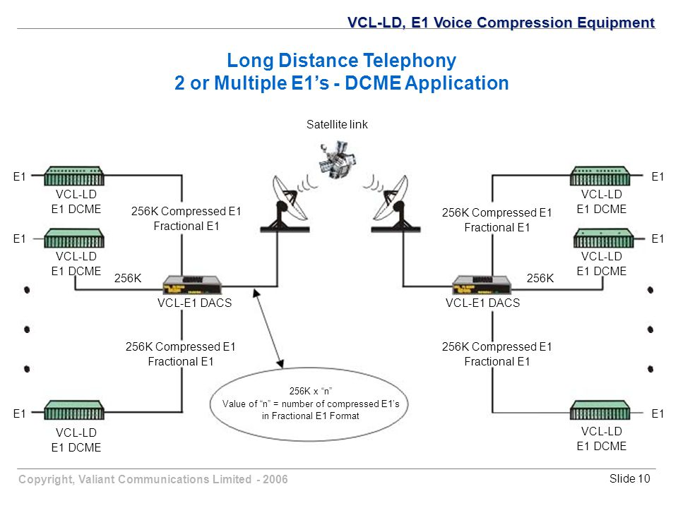Copyright, Valiant Communications Limited - 2006Slide 10 Satellite link E1 256K E1 VCL-LD E1 DCME 256K Compressed E1 Fractional E1 256K Compressed E1 Fractional E1 VCL-LD E1 DCME VCL-LD E1 DCME VCL-LD E1 DCME 256K Compressed E1 Fractional E1 256K Compressed E1 Fractional E1 256K VCL-LD E1 DCME VCL-LD E1 DCME VCL-E1 DACS 256K x n Value of n = number of compressed E1's in Fractional E1 Format VCL-LD, E1 Voice Compression Equipment Long Distance Telephony 2 or Multiple E1's - DCME Application