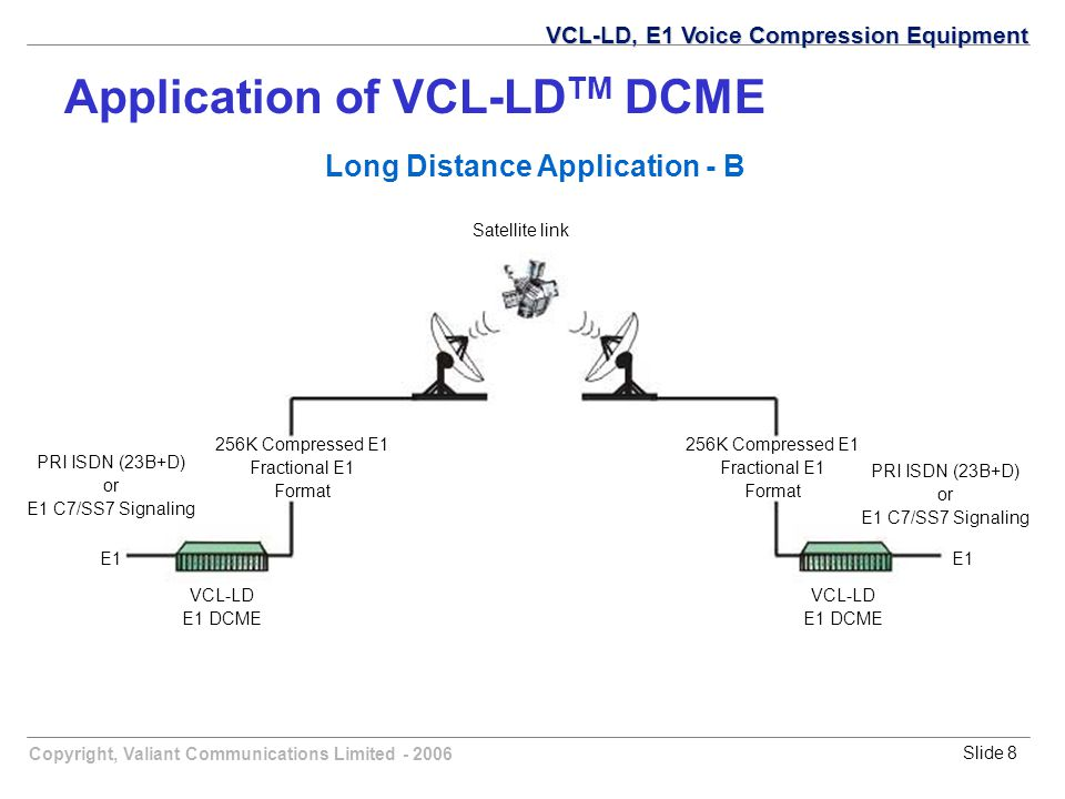 Copyright, Valiant Communications Limited - 2006Slide 8 PRI ISDN (23B+D) or E1 C7/SS7 Signaling 256K Compressed E1 Fractional E1 Format 256K Compresse