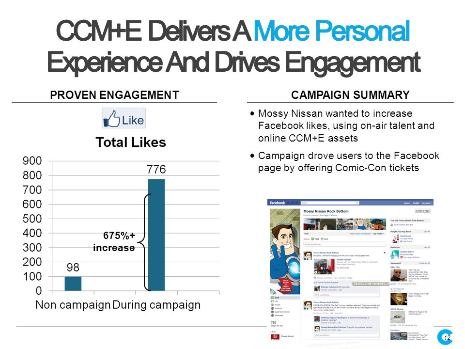 CAMPAIGN SUMMARY PROVEN ENGAGEMENT 675%+ increase Mossy Nissan wanted to increase Facebook likes, using on-air talent and online CCM+E assets Campaign drove users to the Facebook page by offering Comic-Con tickets Source: NY market case study 12