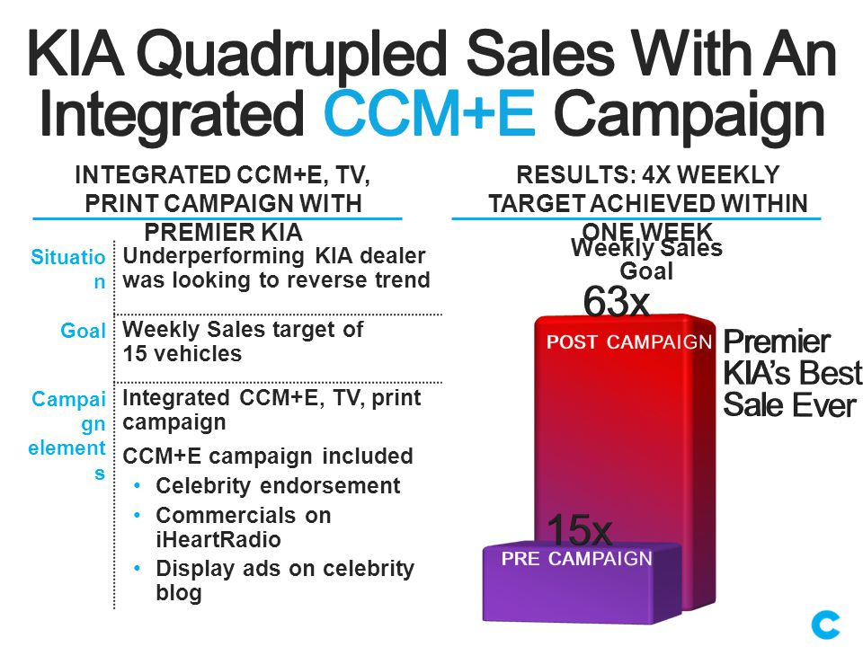 INTEGRATED CCM+E, TV, PRINT CAMPAIGN WITH PREMIER KIA RESULTS: 4X WEEKLY TARGET ACHIEVED WITHIN ONE WEEK Situatio n Underperforming KIA dealer was looking to reverse trend Goal Weekly Sales target of 15 vehicles Campai gn element s Integrated CCM+E, TV, print campaign CCM+E campaign included Celebrity endorsement Commercials on iHeartRadio Display ads on celebrity blog Weekly Sales Goal