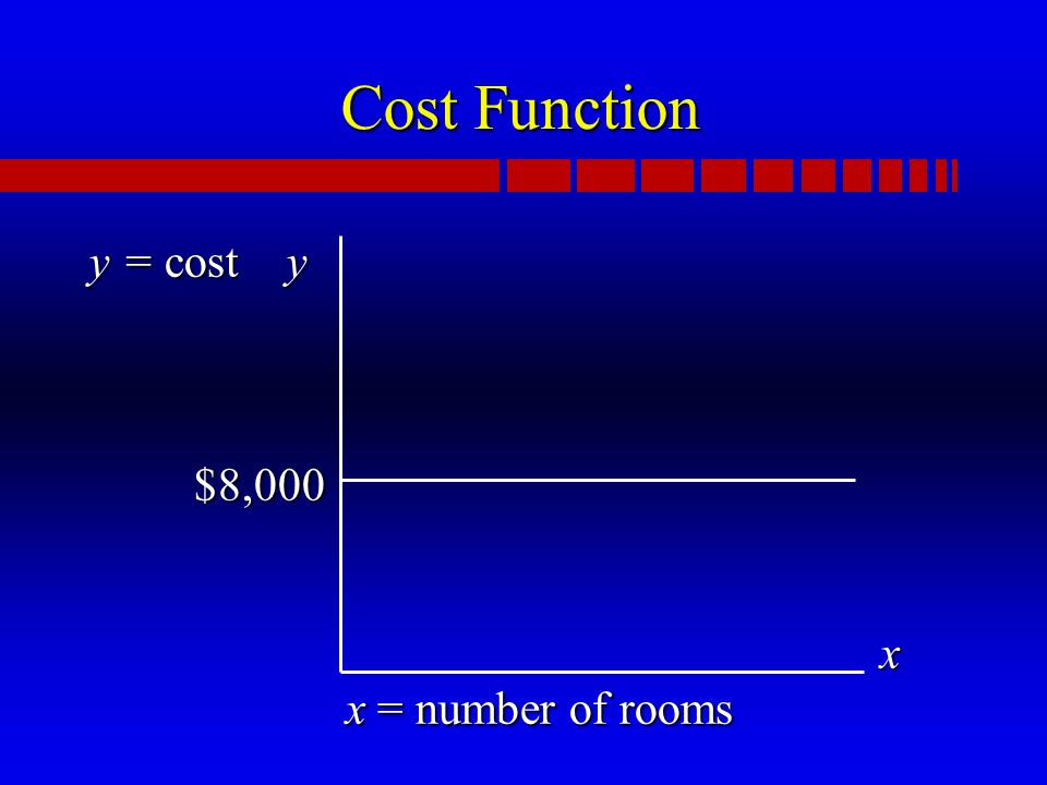 Cost Function y = cost y $8,000 x x = number of rooms