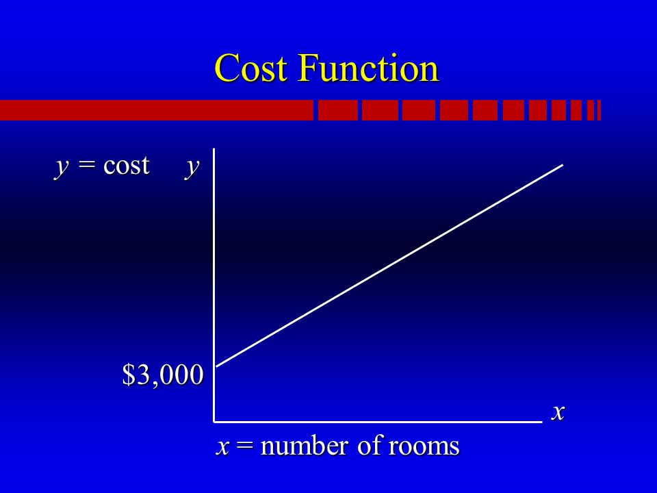 Cost Function y = cost y $3,000 x x = number of rooms