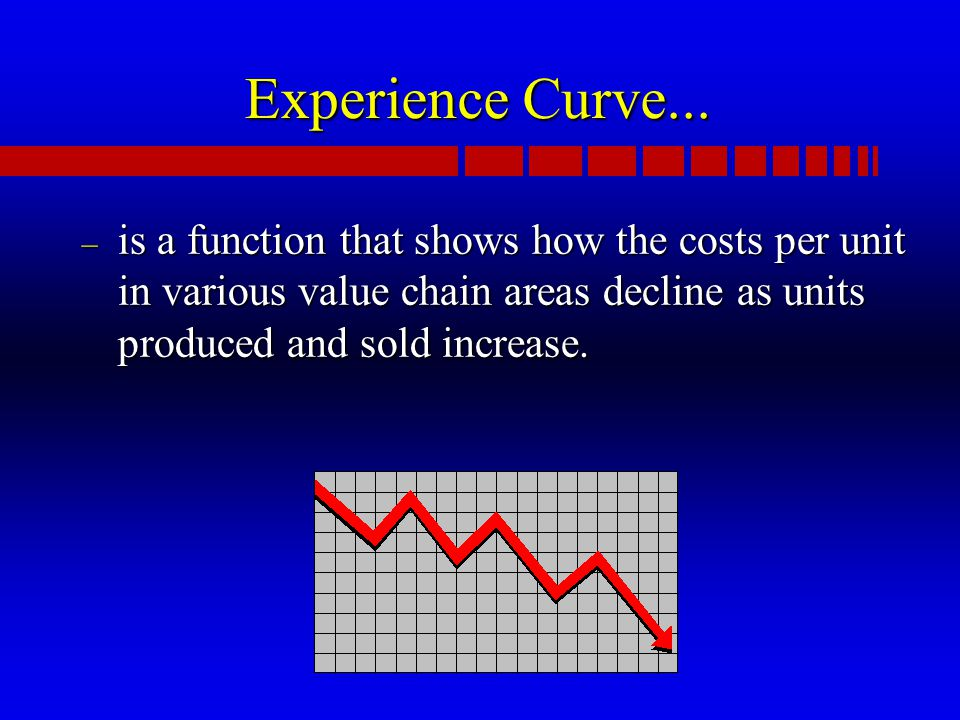 Experience Curve...