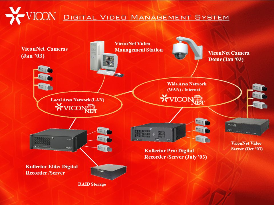 Local Area Network (LAN) Wide Area Network (WAN) / Internet Kollector Elite: Digital Recorder /Server ViconNet Camera Dome (Jan '03) ViconNet Cameras (Jan '03) ViconNet Video Management Station ViconNet Video Server (Oct '03) Kollector Pro: Digital Recorder /Server (July '03) RAID Storage Digital Video Management System
