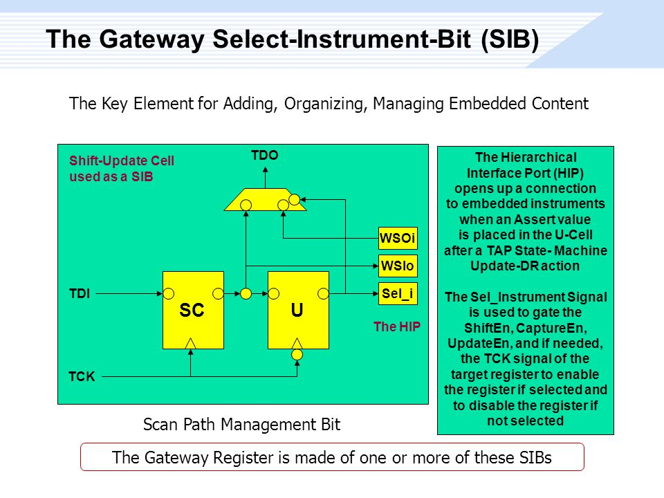 The Gateway Select-Instrument-Bit (SIB) TDI Shift-Update Cell used as a SIB Sel_i TCK U TDO WSOi WSIo SC The HIP The Hierarchical Interface Port (HIP) opens up a connection to embedded instruments when an Assert value is placed in the U-Cell after a TAP State- Machine Update-DR action The Sel_Instrument Signal is used to gate the ShiftEn, CaptureEn, UpdateEn, and if needed, the TCK signal of the target register to enable the register if selected and to disable the register if not selected The Key Element for Adding, Organizing, Managing Embedded Content Scan Path Management Bit The Gateway Register is made of one or more of these SIBs