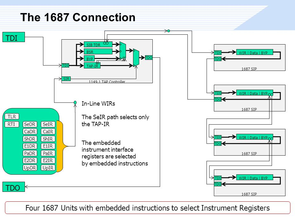 The 1687 Connection WIR | Data | BYP TDI TDO 1687 SIP TDI TDO BSR BYP TAP-IR SIB TDR TDI TDO SIR 1149.1 TAP Controller SeDR CaDR ShDR E1DR PaDR E2DR UpDR TLR SeIR CaIR ShIR E1IR PaIR E2IR UpIR RTI In-Line WIRs The SeIR path selects only the TAP-IR WIR | Data | BYP TDI TDO 1687 SIP WIR | Data | BYP TDI TDO 1687 SIP WIR | Data | BYP TDI TDO 1687 SIP Four 1687 Units with embedded instructions to select Instrument Registers The embedded instrument interface registers are selected by embedded instructions