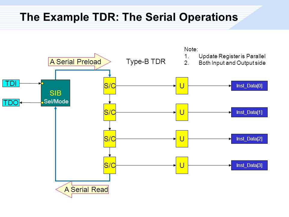 The Example TDR: The Serial Operations S/C Type-B TDR U U U U Inst_Data[0] Inst_Data[1] Inst_Data[2] Inst_Data[3] Note: 1.Update Register is Parallel 2.Both Input and Output side A Serial Preload SIB Sel/Mode TDI TDO A Serial Read