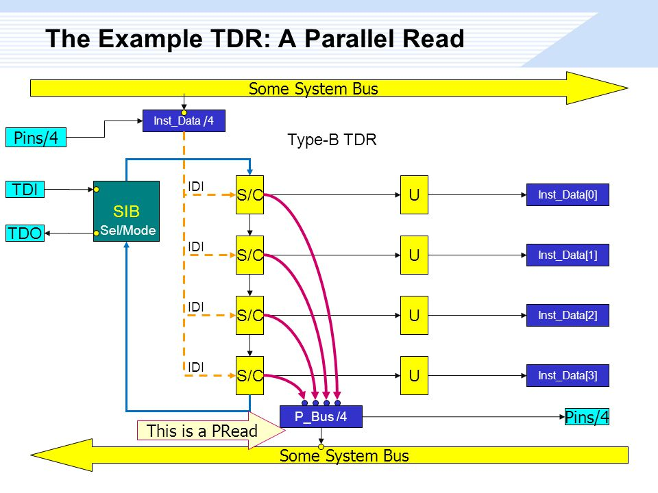 The Example TDR: A Parallel Read S/C Type-B TDR U U U U Inst_Data[0] Inst_Data[1] Inst_Data[2] Inst_Data[3] SIB Sel/Mode TDI TDO Some System Bus Inst_Data /4 Pins/4 IDI Some System Bus P_Bus /4 This is a PRead Pins/4
