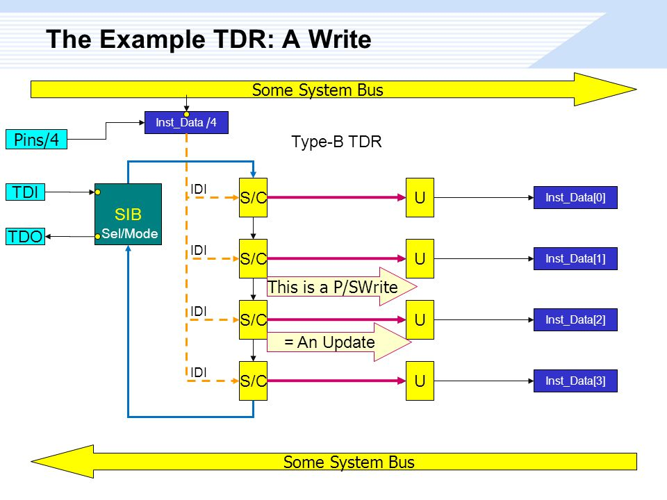 The Example TDR: A Write S/C Type-B TDR U U U U Inst_Data[0] Inst_Data[1] Inst_Data[2] Inst_Data[3] SIB Sel/Mode TDI TDO Some System Bus Inst_Data /4 Pins/4 IDI This is a P/SWrite Some System Bus = An Update