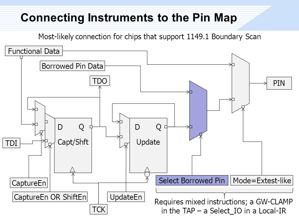 Connecting Instruments to the Pin Map PIN D Q Update Mode=Extest-like Functional Data Borrowed Pin Data Select Borrowed Pin UpdateEn TDI TDO D Q Capt/Shft CaptureEn CaptureEn OR ShiftEn Requires mixed instructions; a GW-CLAMP in the TAP – a Select_IO in a Local-IR Most-likely connection for chips that support 1149.1 Boundary Scan TCK