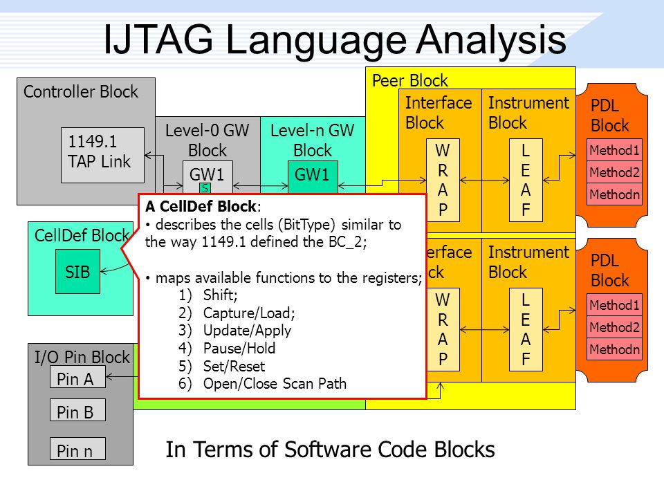 Peer Block IJTAG Language Analysis Controller Block 1149.1 TAP Link Level-0 GW Block GW1 GW2 GWn Level-n GW Block GW1 GW2 GWn Interface Block WRAPWRAP Instrument Block LEAFLEAF Interface Block WRAPWRAP Instrument Block LEAFLEAF I/O Pin Block Pin A Pin B Pin n PDL Block Method1 Method2 Methodn PDL Block Method1 Method2 Methodn In Terms of Software Code Blocks S S CellDef Block SIB A CellDef Block: describes the cells (BitType) similar to the way 1149.1 defined the BC_2; maps available functions to the registers; 1)Shift; 2)Capture/Load; 3)Update/Apply 4)Pause/Hold 5)Set/Reset 6)Open/Close Scan Path