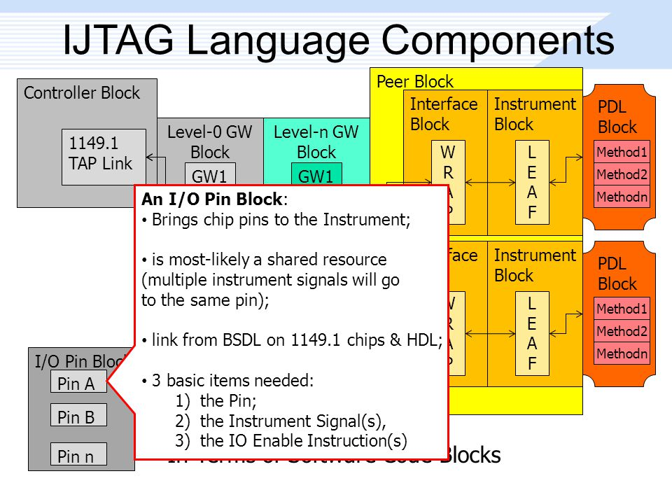 In Terms of Software Code Blocks Peer Block IJTAG Language Components Controller Block 1149.1 TAP Link Level-0 GW Block GW1 GW2 GWn Level-n GW Block GW1 GW2 GWn Interface Block WRAPWRAP Instrument Block LEAFLEAF Interface Block WRAPWRAP Instrument Block LEAFLEAF I/O Pin Block Pin A Pin B Pin n PDL Block Method1 Method2 Methodn PDL Block Method1 Method2 Methodn An I/O Pin Block: Brings chip pins to the Instrument; is most-likely a shared resource (multiple instrument signals will go to the same pin); link from BSDL on 1149.1 chips & HDL; 3 basic items needed: 1)the Pin; 2)the Instrument Signal(s), 3)the IO Enable Instruction(s)