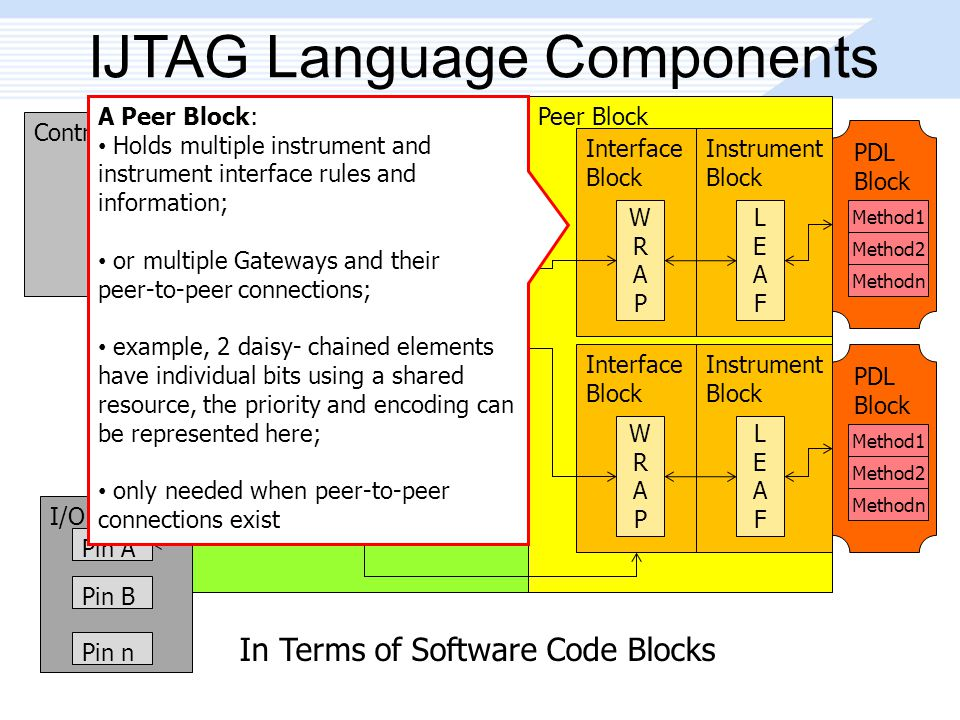 In Terms of Software Code Blocks Peer Block IJTAG Language Components Controller Block 1149.1 TAP Link Level-0 GW Block GW1 GW2 GWn Level-n GW Block GW1 GW2 GWn Interface Block WRAPWRAP Instrument Block LEAFLEAF Interface Block WRAPWRAP Instrument Block LEAFLEAF I/O Pin Block Pin A Pin B Pin n PDL Block Method1 Method2 Methodn PDL Block Method1 Method2 Methodn A Peer Block: Holds multiple instrument and instrument interface rules and information; or multiple Gateways and their peer-to-peer connections; example, 2 daisy- chained elements have individual bits using a shared resource, the priority and encoding can be represented here; only needed when peer-to-peer connections exist