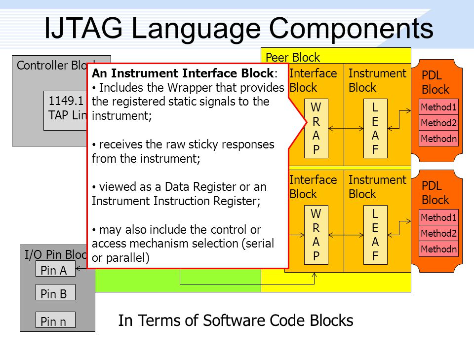 In Terms of Software Code Blocks Peer Block IJTAG Language Components Controller Block 1149.1 TAP Link Level-0 GW Block GW1 GW2 GWn Level-n GW Block GW1 GW2 GWn Interface Block WRAPWRAP Instrument Block LEAFLEAF Interface Block WRAPWRAP Instrument Block LEAFLEAF I/O Pin Block Pin A Pin B Pin n PDL Block Method1 Method2 Methodn PDL Block Method1 Method2 Methodn An Instrument Interface Block: Includes the Wrapper that provides the registered static signals to the instrument; receives the raw sticky responses from the instrument; viewed as a Data Register or an Instrument Instruction Register; may also include the control or access mechanism selection (serial or parallel)