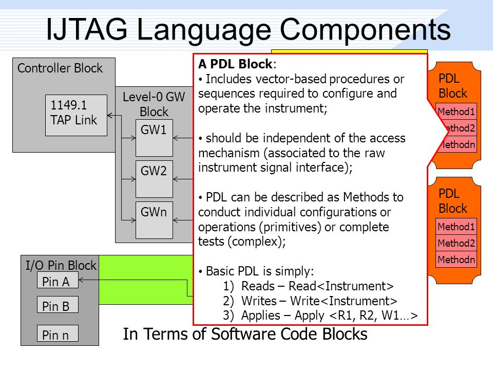 In Terms of Software Code Blocks Peer Block IJTAG Language Components Controller Block 1149.1 TAP Link Level-0 GW Block GW1 GW2 GWn Level-n GW Block GW1 GW2 GWn Interface Block WRAPWRAP Instrument Block LEAFLEAF Interface Block WRAPWRAP Instrument Block LEAFLEAF I/O Pin Block Pin A Pin B Pin n PDL Block Method1 Method2 Methodn PDL Block Method1 Method2 Methodn A PDL Block: Includes vector-based procedures or sequences required to configure and operate the instrument; should be independent of the access mechanism (associated to the raw instrument signal interface); PDL can be described as Methods to conduct individual configurations or operations (primitives) or complete tests (complex); Basic PDL is simply: 1)Reads – Read 2)Writes – Write 3)Applies – Apply