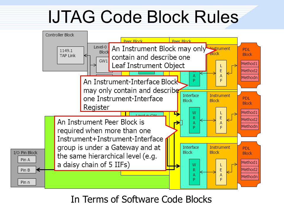 Peer Block IJTAG Code Block Rules Peer Block Controller Block 1149.1 TAP Link Level-0 GW Block GW1 GW2 GWn Level-n GW Block GW1 GW2 GWn Interface Block WRAPWRAP Instrument Block LEAFLEAF Interface Block WRAPWRAP Instrument Block LEAFLEAF I/O Pin Block Pin A Pin B Pin n PDL Block Method1 Method2 Methodn PDL Block Method1 Method2 Methodn Interface Block WRAPWRAP Instrument Block LEAFLEAF PDL Block Method1 Method2 Methodn Level-n GW Block GW1 GWn In Terms of Software Code Blocks An Instrument Block may only contain and describe one Leaf Instrument Object An Instrument-Interface Block may only contain and describe one Instrument-Interface Register An Instrument Peer Block is required when more than one Instrument+Instrument-Interface group is under a Gateway and at the same hierarchical level (e.g.