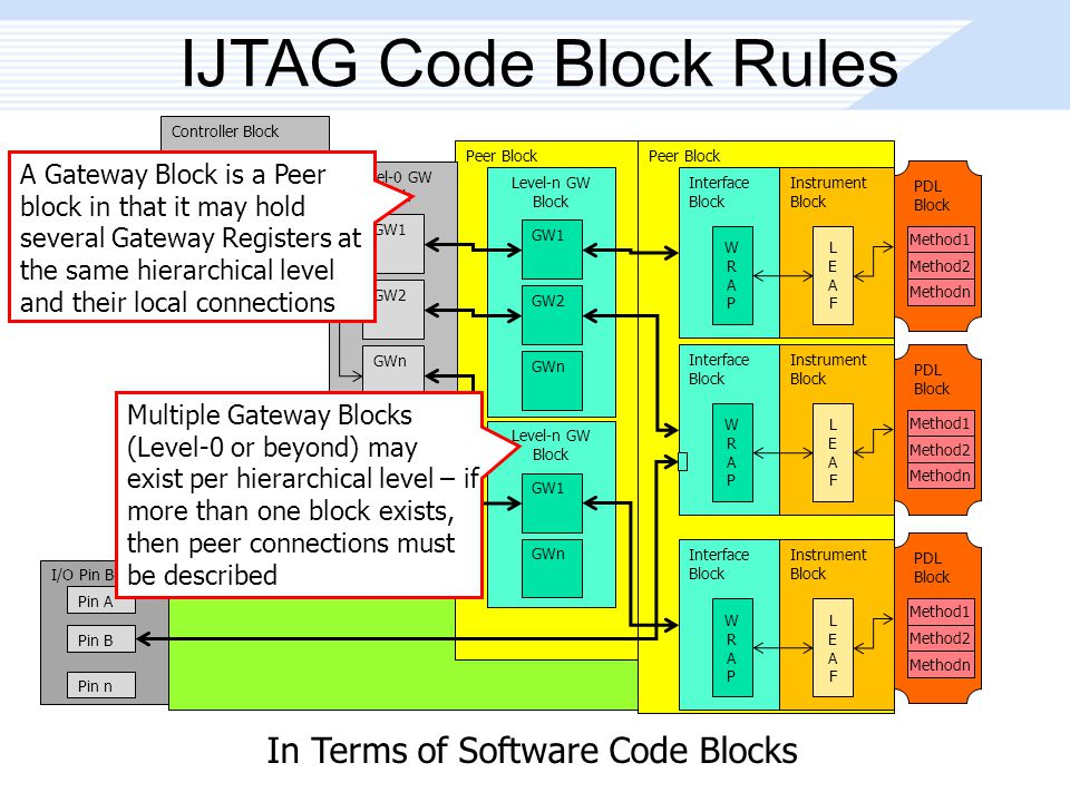 Peer Block IJTAG Code Block Rules Peer Block Controller Block 1149.1 TAP Link Level-0 GW Block GW1 GW2 GWn Level-n GW Block GW1 GW2 GWn Interface Block WRAPWRAP Instrument Block LEAFLEAF Interface Block WRAPWRAP Instrument Block LEAFLEAF I/O Pin Block Pin A Pin B Pin n PDL Block Method1 Method2 Methodn PDL Block Method1 Method2 Methodn Interface Block WRAPWRAP Instrument Block LEAFLEAF PDL Block Method1 Method2 Methodn Level-n GW Block GW1 GWn In Terms of Software Code Blocks Multiple Gateway Blocks (Level-0 or beyond) may exist per hierarchical level – if more than one block exists, then peer connections must be described A Gateway Block is a Peer block in that it may hold several Gateway Registers at the same hierarchical level and their local connections