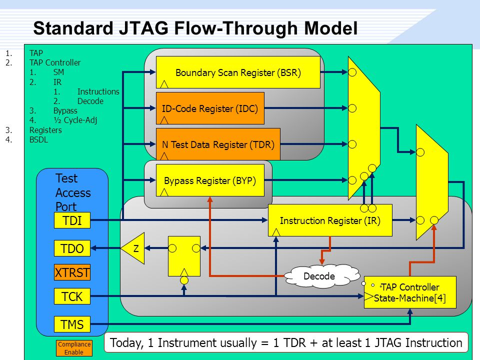 Test Access Port Standard JTAG Flow-Through Model TCK TMS TDI TDO XTRST Instruction Register (IR)N Test Data Register (TDR)Bypass Register (BYP)ID-Code Register (IDC)Boundary Scan Register (BSR) TAP Controller State-Machine[4] Compliance Enable 1.TAP 2.TAP Controller 1.SM 2.IR 1.Instructions 2.Decode 3.Bypass 4.½ Cycle-Adj 3.Registers 4.BSDL Decode Z Today, 1 Instrument usually = 1 TDR + at least 1 JTAG Instruction