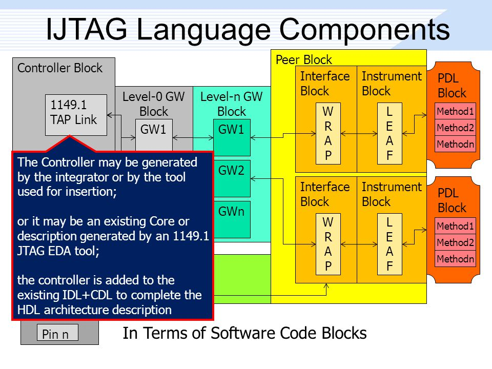 In Terms of Software Code Blocks Peer Block IJTAG Language Components Controller Block 1149.1 TAP Link Level-0 GW Block GW1 GW2 GWn Level-n GW Block GW1 GW2 GWn Interface Block WRAPWRAP Instrument Block LEAFLEAF Interface Block WRAPWRAP Instrument Block LEAFLEAF I/O Pin Block Pin A Pin B Pin n PDL Block Method1 Method2 Methodn PDL Block Method1 Method2 Methodn The Controller may be generated by the integrator or by the tool used for insertion; or it may be an existing Core or description generated by an 1149.1 JTAG EDA tool; the controller is added to the existing IDL+CDL to complete the HDL architecture description