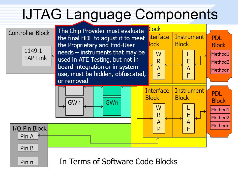 In Terms of Software Code Blocks Peer Block IJTAG Language Components Controller Block 1149.1 TAP Link Level-0 GW Block GW1 GW2 GWn Level-n GW Block GW1 GW2 GWn Interface Block WRAPWRAP Instrument Block LEAFLEAF Interface Block WRAPWRAP Instrument Block LEAFLEAF I/O Pin Block Pin A Pin B Pin n PDL Block Method1 Method2 Methodn PDL Block Method1 Method2 Methodn The Chip Provider must evaluate the final HDL to adjust it to meet the Proprietary and End-User needs – instruments that may be used in ATE Testing, but not in board-integration or in-system use, must be hidden, obfuscated, or removed