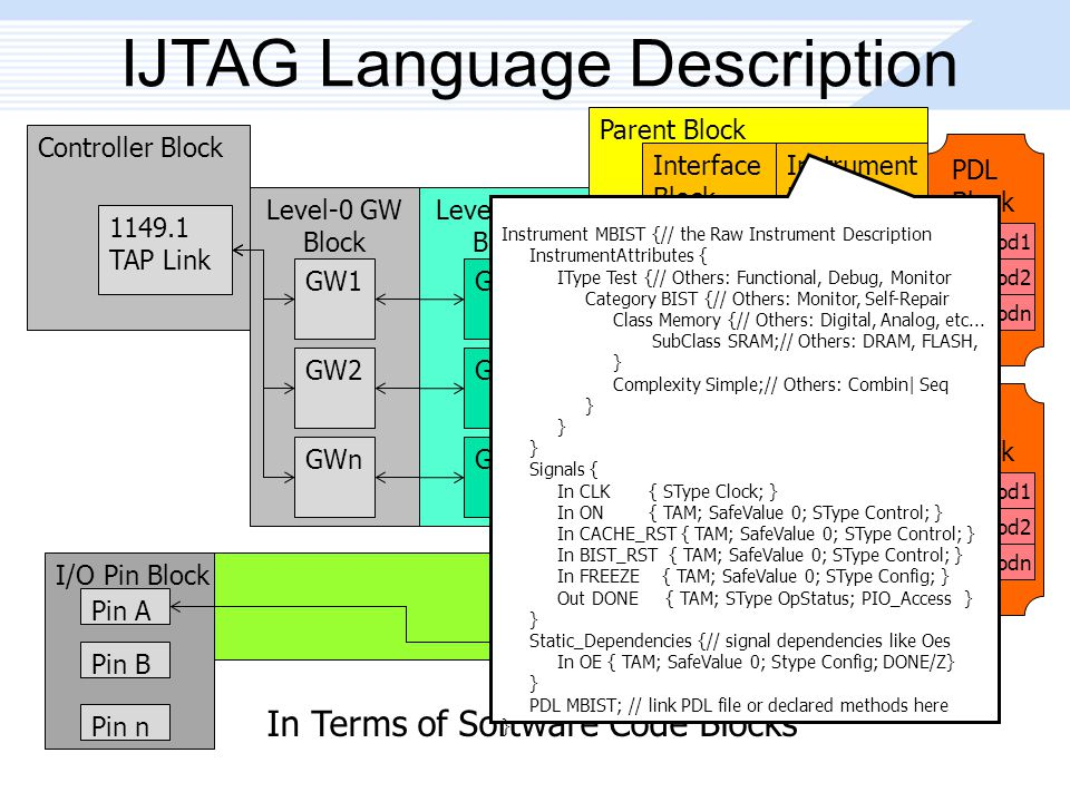 In Terms of Software Code Blocks Parent Block IJTAG Language Description Controller Block 1149.1 TAP Link Level-0 GW Block GW1 GW2 GWn Level-n GW Block GW1 GW2 GWn Interface Block WRAPWRAP Instrument Block LEAFLEAF Interface Block WRAPWRAP Instrument Block LEAFLEAF I/O Pin Block Pin A Pin B Pin n PDL Block Method1 Method2 Methodn PDL Block Method1 Method2 Methodn Instrument MBIST {// the Raw Instrument Description InstrumentAttributes { IType Test {// Others: Functional, Debug, Monitor Category BIST {// Others: Monitor, Self-Repair Class Memory {// Others: Digital, Analog, etc...