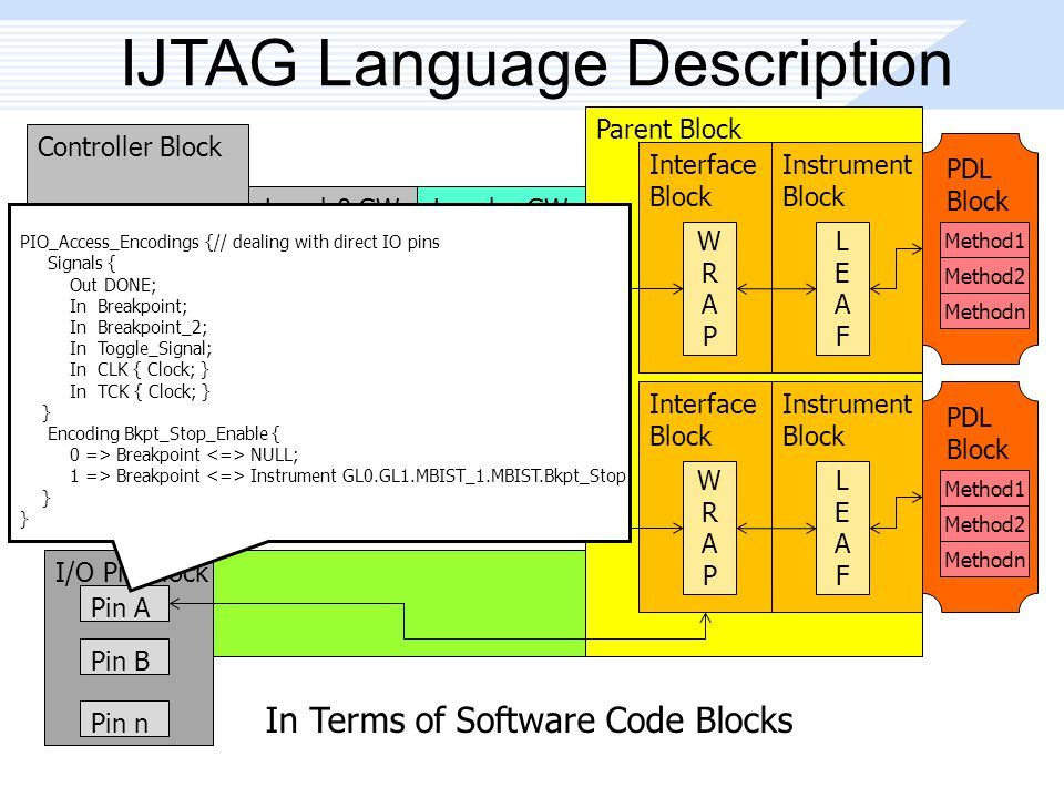 Parent Block IJTAG Language Description Controller Block 1149.1 TAP Link Level-0 GW Block GW1 GW2 GWn Level-n GW Block GW1 GW2 GWn Interface Block WRAPWRAP Instrument Block LEAFLEAF Interface Block WRAPWRAP Instrument Block LEAFLEAF I/O Pin Block Pin A Pin B Pin n PDL Block Method1 Method2 Methodn PDL Block Method1 Method2 Methodn PIO_Access_Encodings {// dealing with direct IO pins Signals { Out DONE; In Breakpoint; In Breakpoint_2; In Toggle_Signal; In CLK { Clock; } In TCK { Clock; } } Encoding Bkpt_Stop_Enable { 0 => Breakpoint NULL; 1 => Breakpoint Instrument GL0.GL1.MBIST_1.MBIST.Bkpt_Stop } In Terms of Software Code Blocks