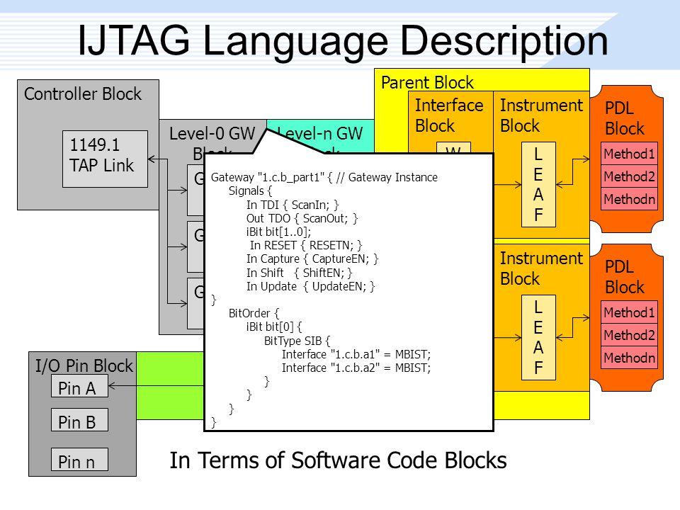 Parent Block IJTAG Language Description Controller Block 1149.1 TAP Link Level-0 GW Block GW1 GW2 GWn Level-n GW Block GW1 GW2 GWn Interface Block WRAPWRAP Instrument Block LEAFLEAF Interface Block WRAPWRAP Instrument Block LEAFLEAF I/O Pin Block Pin A Pin B Pin n PDL Block Method1 Method2 Methodn PDL Block Method1 Method2 Methodn Gateway 1.c.b_part1 { // Gateway Instance Signals { In TDI { ScanIn; } Out TDO { ScanOut; } iBit bit[1..0]; In RESET { RESETN; } In Capture { CaptureEN; } In Shift { ShiftEN; } In Update { UpdateEN; } } BitOrder { iBit bit[0] { BitType SIB { Interface 1.c.b.a1 = MBIST; Interface 1.c.b.a2 = MBIST; } In Terms of Software Code Blocks