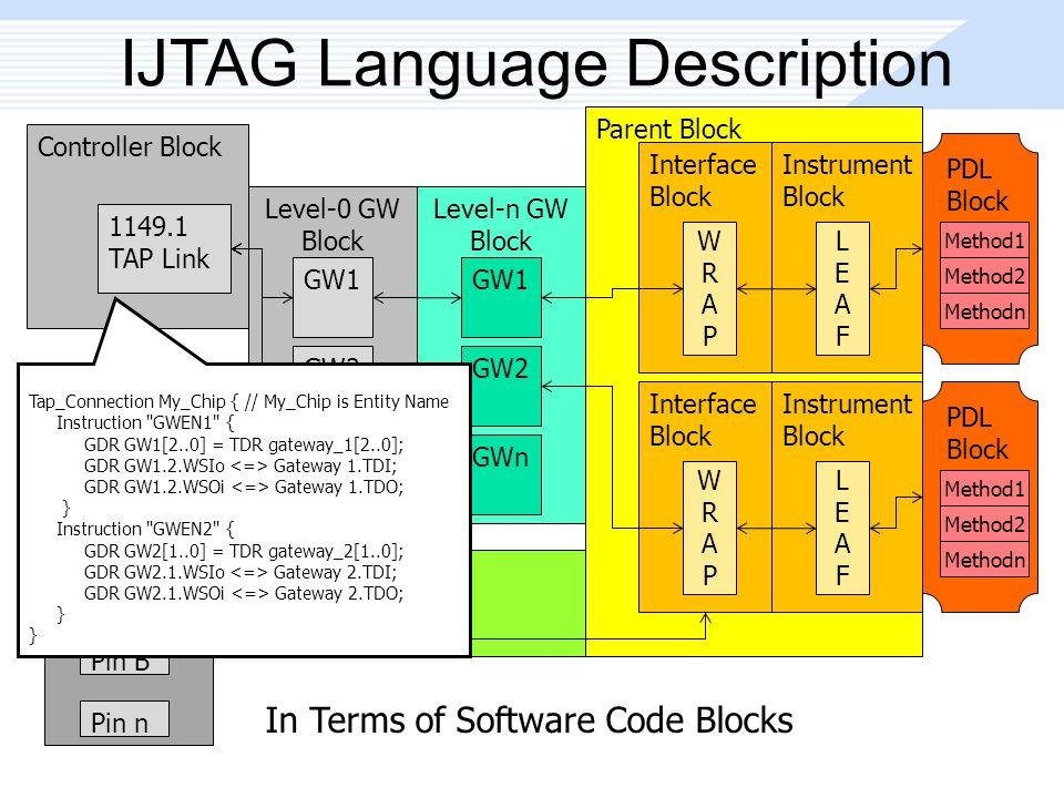 Parent Block IJTAG Language Description Controller Block 1149.1 TAP Link Level-0 GW Block GW1 GW2 GWn Level-n GW Block GW1 GW2 GWn Interface Block WRAPWRAP Instrument Block LEAFLEAF Interface Block WRAPWRAP Instrument Block LEAFLEAF I/O Pin Block Pin A Pin B Pin n PDL Block Method1 Method2 Methodn PDL Block Method1 Method2 Methodn Tap_Connection My_Chip { // My_Chip is Entity Name Instruction GWEN1 { GDR GW1[2..0] = TDR gateway_1[2..0]; GDR GW1.2.WSIo Gateway 1.TDI; GDR GW1.2.WSOi Gateway 1.TDO; } Instruction GWEN2 { GDR GW2[1..0] = TDR gateway_2[1..0]; GDR GW2.1.WSIo Gateway 2.TDI; GDR GW2.1.WSOi Gateway 2.TDO; } In Terms of Software Code Blocks