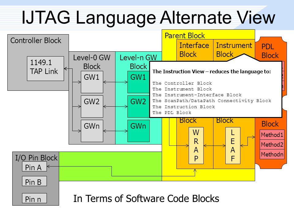 In Terms of Software Code Blocks Parent Block IJTAG Language Alternate View Controller Block 1149.1 TAP Link Level-0 GW Block GW1 GW2 GWn Level-n GW Block GW1 GW2 GWn Interface Block WRAPWRAP Instrument Block LEAFLEAF Interface Block WRAPWRAP Instrument Block LEAFLEAF I/O Pin Block Pin A Pin B Pin n PDL Block Method1 Method2 Methodn PDL Block Method1 Method2 Methodn The Instruction View – reduces the language to: The Controller Block The Instrument Block The Instrument-Interface Block The ScanPath/DataPath Connectivity Block The Instruction Block The PDL Block