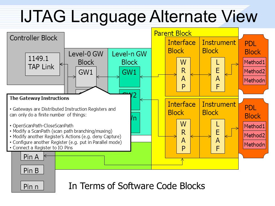 In Terms of Software Code Blocks Parent Block IJTAG Language Alternate View Controller Block 1149.1 TAP Link Level-0 GW Block GW1 GW2 GWn Level-n GW Block GW1 GW2 GWn Interface Block WRAPWRAP Instrument Block LEAFLEAF Interface Block WRAPWRAP Instrument Block LEAFLEAF I/O Pin Block Pin A Pin B Pin n PDL Block Method1 Method2 Methodn PDL Block Method1 Method2 Methodn The Gateway Instructions Gateways are Distributed Instruction Registers and can only do a finite number of things: OpenScanPath-CloseScanPath Modify a ScanPath (scan path branching/muxing) Modify another Register's Actions (e.g.
