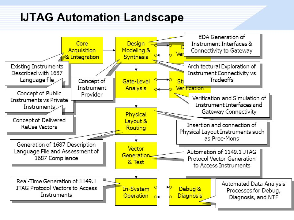 IJTAG Automation Landscape Design Modeling & Synthesis Design Verification Gate-Level Analysis Structural Verification Core Acquisition & Integration Physical Layout & Routing Vector Generation & Test In-System Operation Debug & Diagnosis Existing Instruments Described with 1687 Language file Existing Instruments Described with 1687 Language file Concept of Public Instruments vs Private Instruments EDA Generation of Instrument Interfaces & Connectivity to Gateway Automation of 1149.1 JTAG Protocol Vector Generation to Access Instruments Real-Time Generation of 1149.1 JTAG Protocol Vectors to Access Instruments Architectural Exploration of Instrument Connectivity vs Tradeoffs Verification and Simulation of Instrument Interfaces and Gateway Connectivity Automated Data Analysis Processes for Debug, Diagnosis, and NTF Generation of 1687 Description Language File and Assessment of 1687 Compliance Concept of Instrument Provider Concept of Instrument Provider Concept of Delivered ReUse Vectors Insertion and connection of Physical Layout Instruments such as Proc-Mons