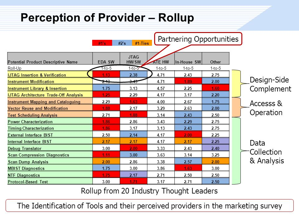 Perception of Provider – Rollup Potential Product Descriptive NameEDA SW JTAG HW/SWATE HWIn-House SWOther Roll-Up1-to-5 IJTAG Insertion & Verification1.132.384.712.432.75 Instrument Modification2.133.434.711.892.00 Instrument Library & Insertion1.753.134.572.251.60 IJTAG Architecture Trade-Off Analysis1.252.294.173.172.20 Instrument Mapping and Cataloguing2.291.634.002.671.75 Vector Reuse and Modification1.882.173.292.632.00 Test Scheduling Analysis2.711.883.142.432.50 Power Characterization1.862.863.432.292.75 Timing Characterization1.863.173.132.432.75 External Interface BIST2.502.144.172.002.25 Internal Interface BIST2.17 4.172.172.25 Debug Translator3.002.003.332.432.40 Scan Compression Diagnostics1.113.003.633.143.25 Scan Dump Analysis2.002.863.382.572.00 MBIST Diagnostics1.753.003.861.633.00 NTF Diagnostics1.752.172.712.50 Protocol-Based Test3.001.713.172.712.50 #1 s#2 s#1-Ties Design-Side Complement Accesss & Operation Data Collection & Analysis Rollup from 20 Industry Thought Leaders The Identification of Tools and their perceived providers in the marketing survey Partnering Opportunities