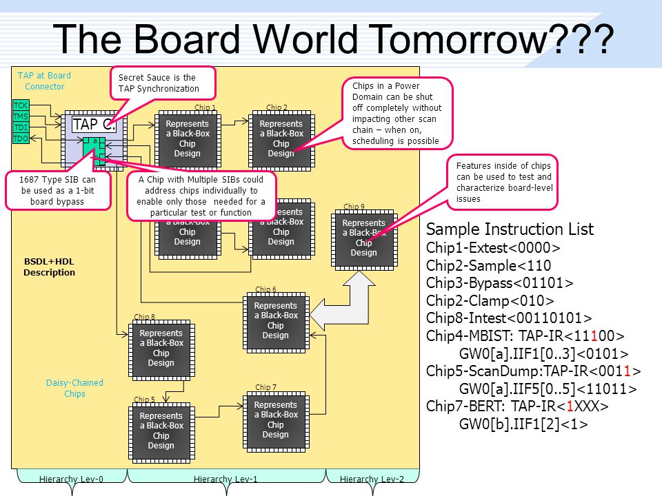 Chip 1Chip 2 Chip 3 Chip 5 Chip 8 Chip 7 Chip 6 Hierarchy Lev-0 Chip 9 The Board World Tomorrow .