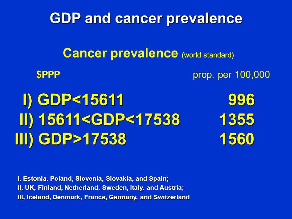 Cancer prevalence (world standard) $PPP prop.