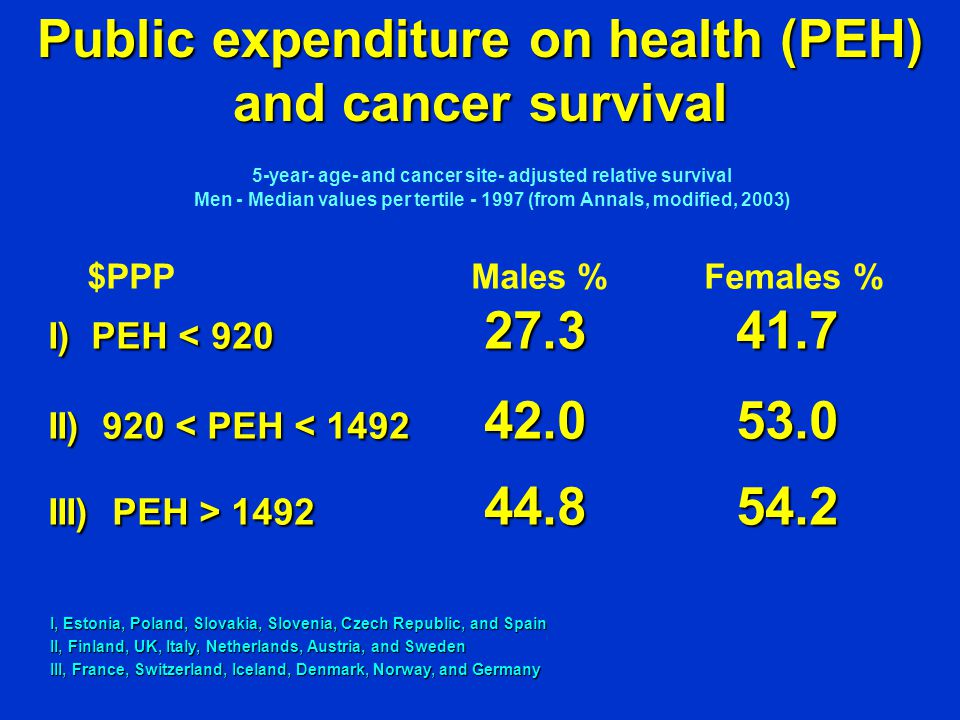 5-year- age- and cancer site- adjusted relative survival Men - Median values per tertile (from Annals, modified, 2003) $PPP Males % Females % I) PEH < II) 920 < PEH< II) 920 < PEH < III) PEH> III) PEH > Public expenditure on health (PEH) and cancer survival I, Estonia, Poland, Slovakia, Slovenia, Czech Republic, and Spain II, Finland, UK, Italy, Netherlands, Austria, and Sweden III, France, Switzerland, Iceland, Denmark, Norway, and Germany