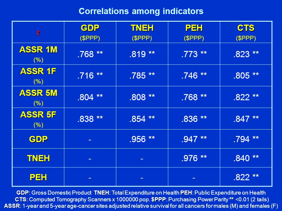 Correlations among indicators rGDP ($PPP)TNEH PEH CTS ASSR 1M (%).768 **.819 **.773 **.823 ** ASSR 1F (%).716 **.785 **.746 **.805 ** ASSR 5M (%).804 **.808 **.768 **.822 ** ASSR 5F (%).838 **.854 **.836 **.847 ** GDP-.956 **.947 **.794 ** TNEH **.840 ** PEH ** GDPTNEHPEH GDP: Gross Domestic Product TNEH: Total Expenditure on Health PEH: Public Expenditure on Health CTS$PPP** CTS: Computed Tomography Scanners x pop.