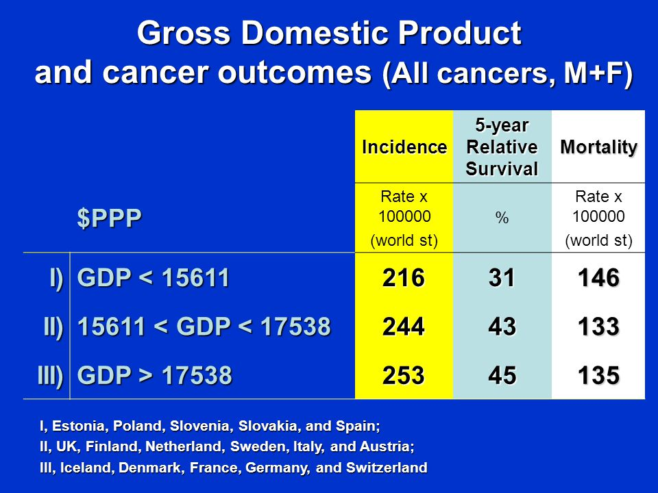 Gross Domestic Product and cancer outcomes (All cancers, M+F) and cancer outcomes (All cancers, M+F) I, Estonia, Poland, Slovenia, Slovakia, and Spain; II, UK, Finland, Netherland, Sweden, Italy, and Austria; III, Iceland, Denmark, France, Germany, and Switzerland Incidence 5-year Relative Survival Mortality $PPP Rate x (world st) % Rate x (world st) I) GDP < II) < GDP < III) GDP >