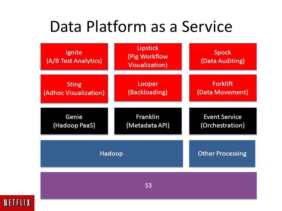 Data Platform as a Service Franklin (Metadata API) Franklin (Metadata API) Sting (Adhoc Visualization) Sting (Adhoc Visualization) Forklift (Data Movement) Forklift (Data Movement) Looper (Backloading) Looper (Backloading) Ignite (A/B Test Analytics) Ignite (A/B Test Analytics) Spock (Data Auditing) Spock (Data Auditing) Genie (Hadoop PaaS) Genie (Hadoop PaaS) Lipstick (Pig Workflow Visualization) Lipstick (Pig Workflow Visualization) Event Service (Orchestration) Event Service (Orchestration) Hadoop S3 Other Processing