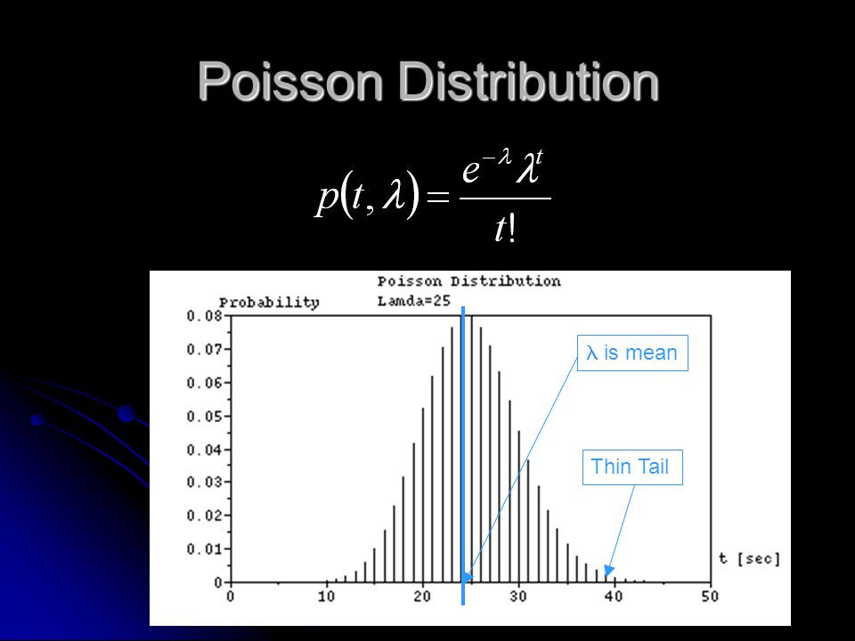 Poisson Distribution is mean Thin Tail
