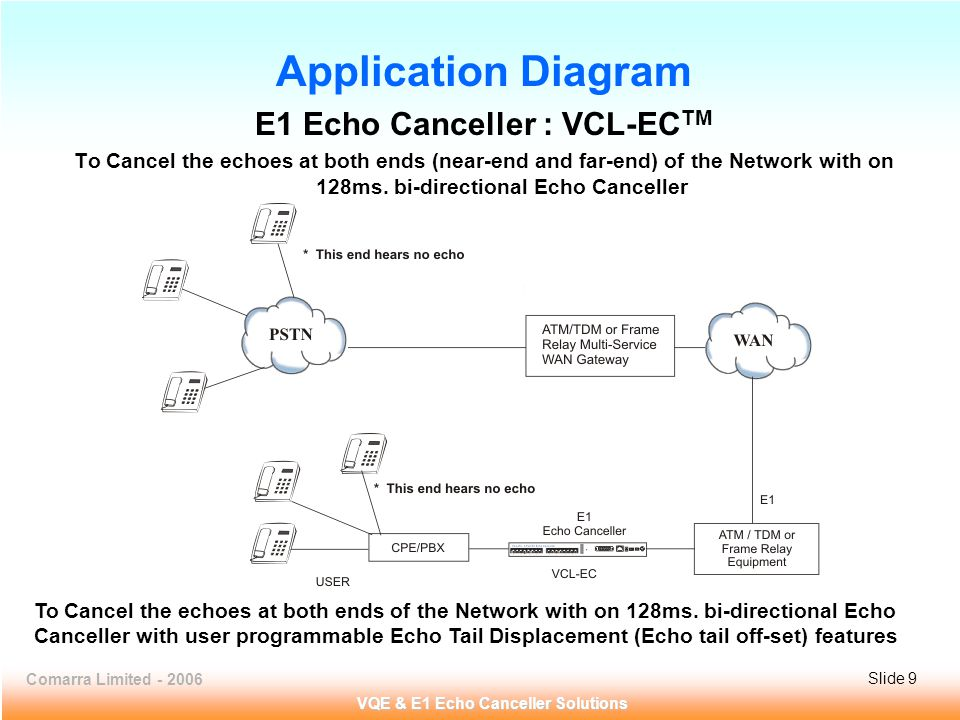 Comarra Limited - 2006Slide 10 VQE & E1 Echo Canceller Solutions VCL-EC TM 8 x VQE & E1 Echo Canceller Front View of Shelf
